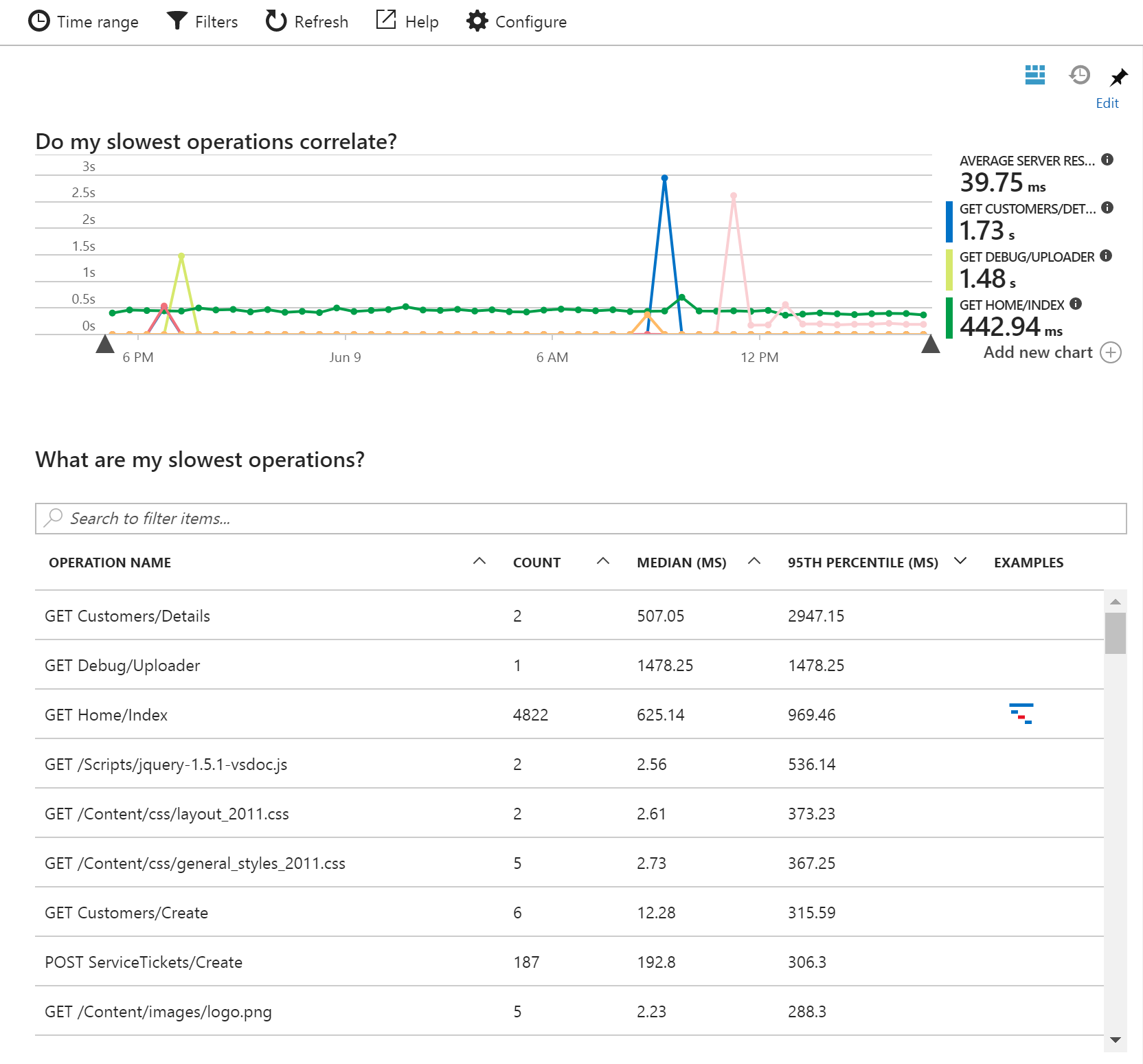 Application insights interactive performance