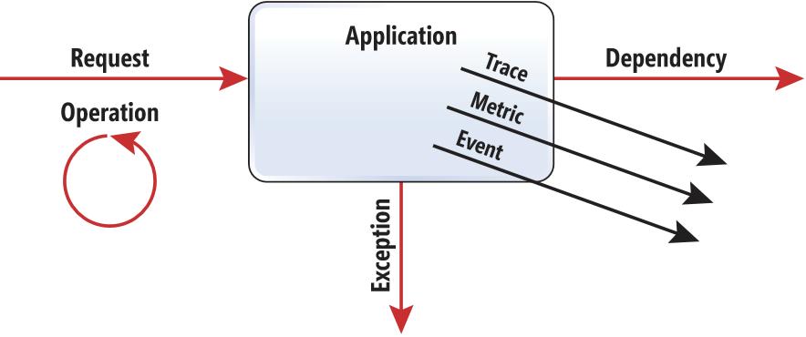 Azure application insights telemetry data model microsoft docs application insights application model urtaz Images