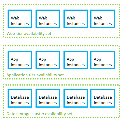 Azure for Amazon Web Services (AWS) Professionals - Azure
