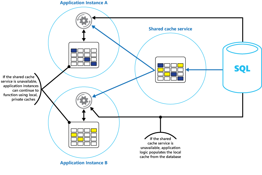 Caching guidance - Best practices for cloud applications   Microsoft