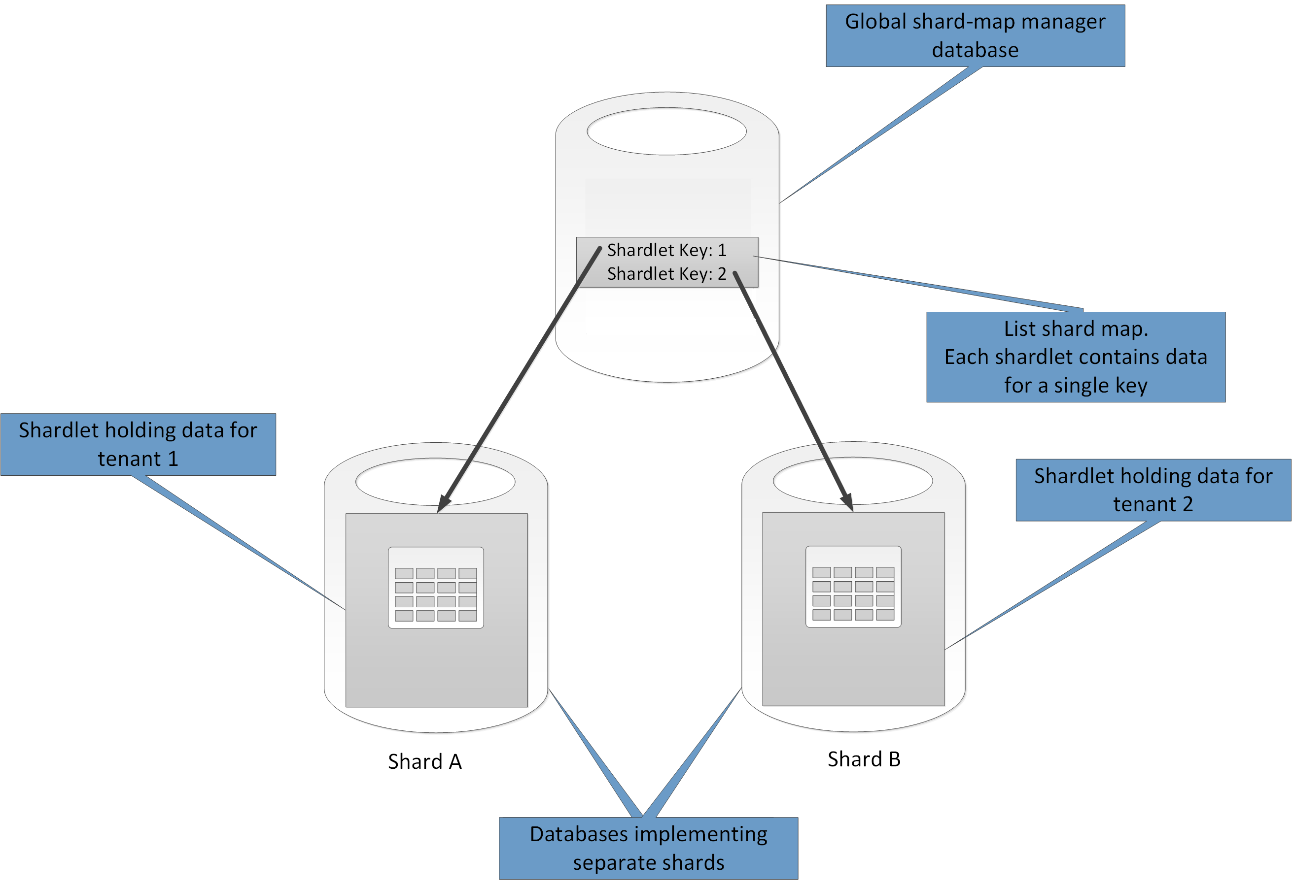 Data Partitioning Guidance Microsoft Docs - Data mapping best practices