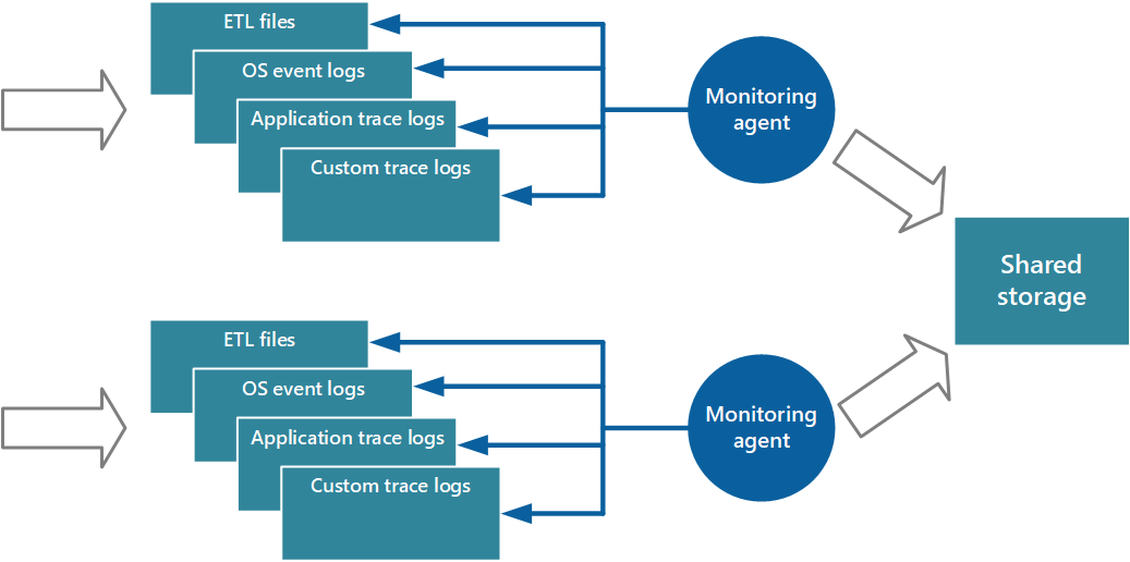 Monitoring and diagnostics guidance - Best practices for