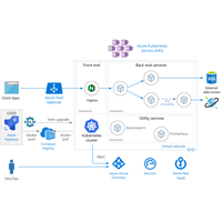 Thumbnail of Microservices architecture on Azure Kubernetes Service (AKS) Architectural Diagram.