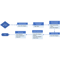 Thumbnail of Azure Machine Learning decision guide for optimal tool selection Architectural Diagram.
