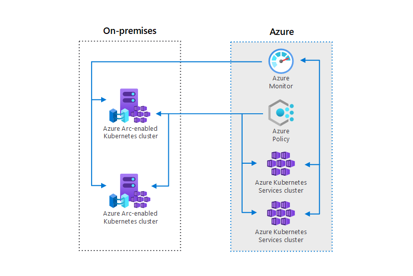 Thumbnail of Azure Arc hybrid management and deployment for Kubernetes clusters Architectural Diagram.
