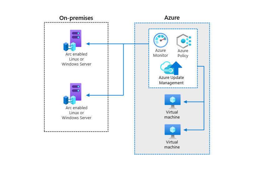 Thumbnail of Manage configurations for Azure Arc enabled servers Architectural Diagram.