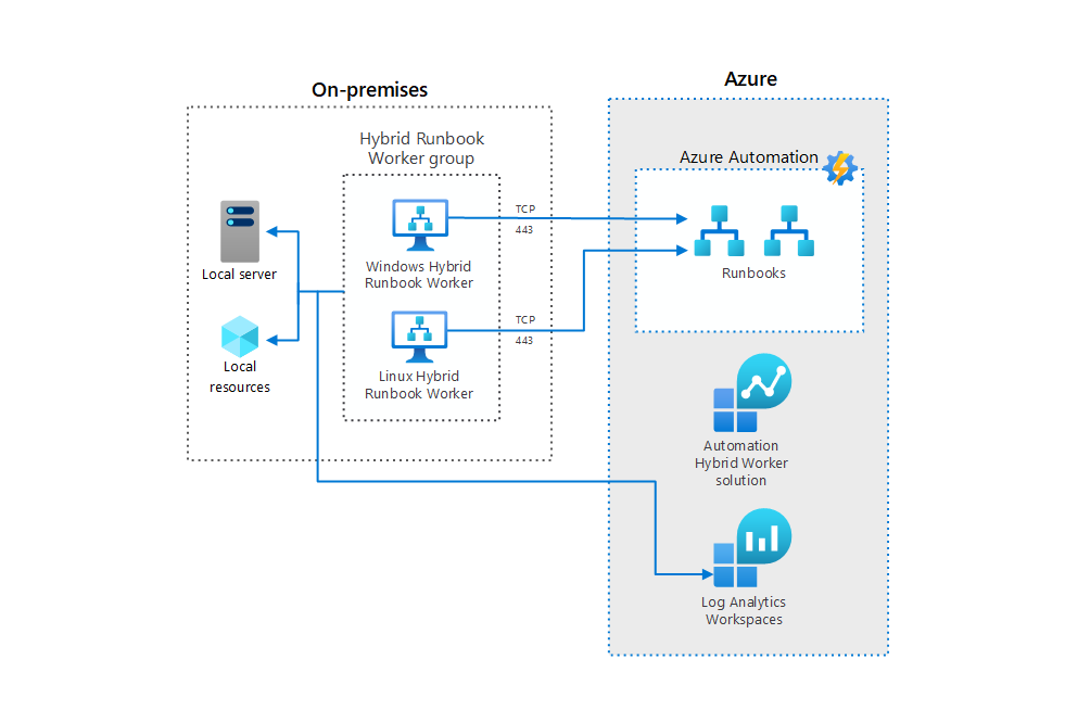 Thumbnail of Azure Automation in a hybrid environment Architectural Diagram.