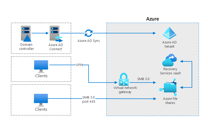 Thumbnail of Using Azure file shares in a hybrid environment Architectural Diagram.