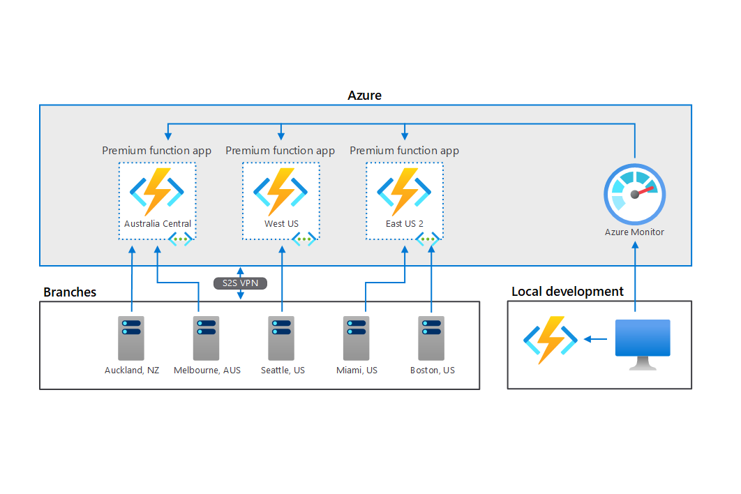 Thumbnail of Azure Functions in a hybrid environment Architectural Diagram.