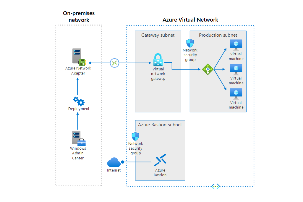 Thumbnail of Connect standalone servers by using Azure Network Adapter Architectural Diagram.