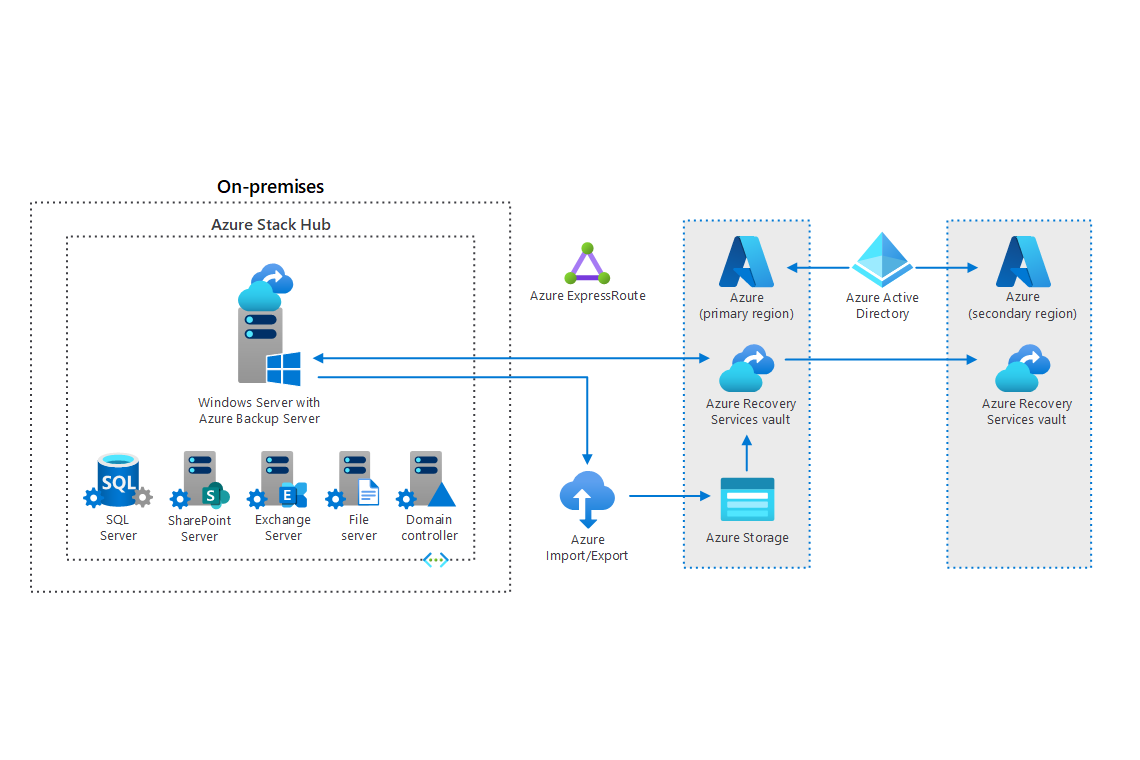 Thumbnail of Back up files and applications on Azure Stack Hub Architectural Diagram.