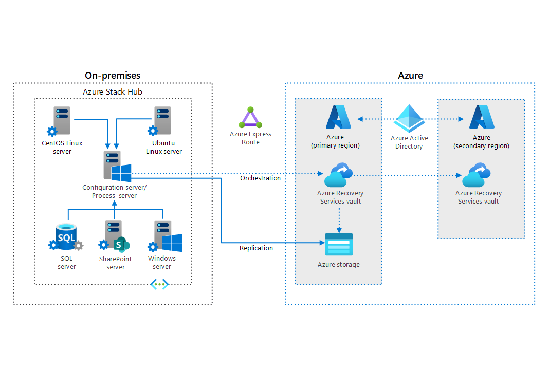 Thumbnail of Disaster Recovery for Azure Stack Hub virtual machines Architectural Diagram.