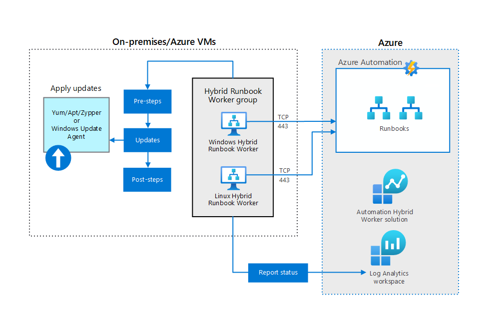 Thumbnail of Azure Automation Update Management Architectural Diagram.