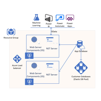 Thumbnail of Dynamics Business Central as a Service on Azure Architectural Diagram.