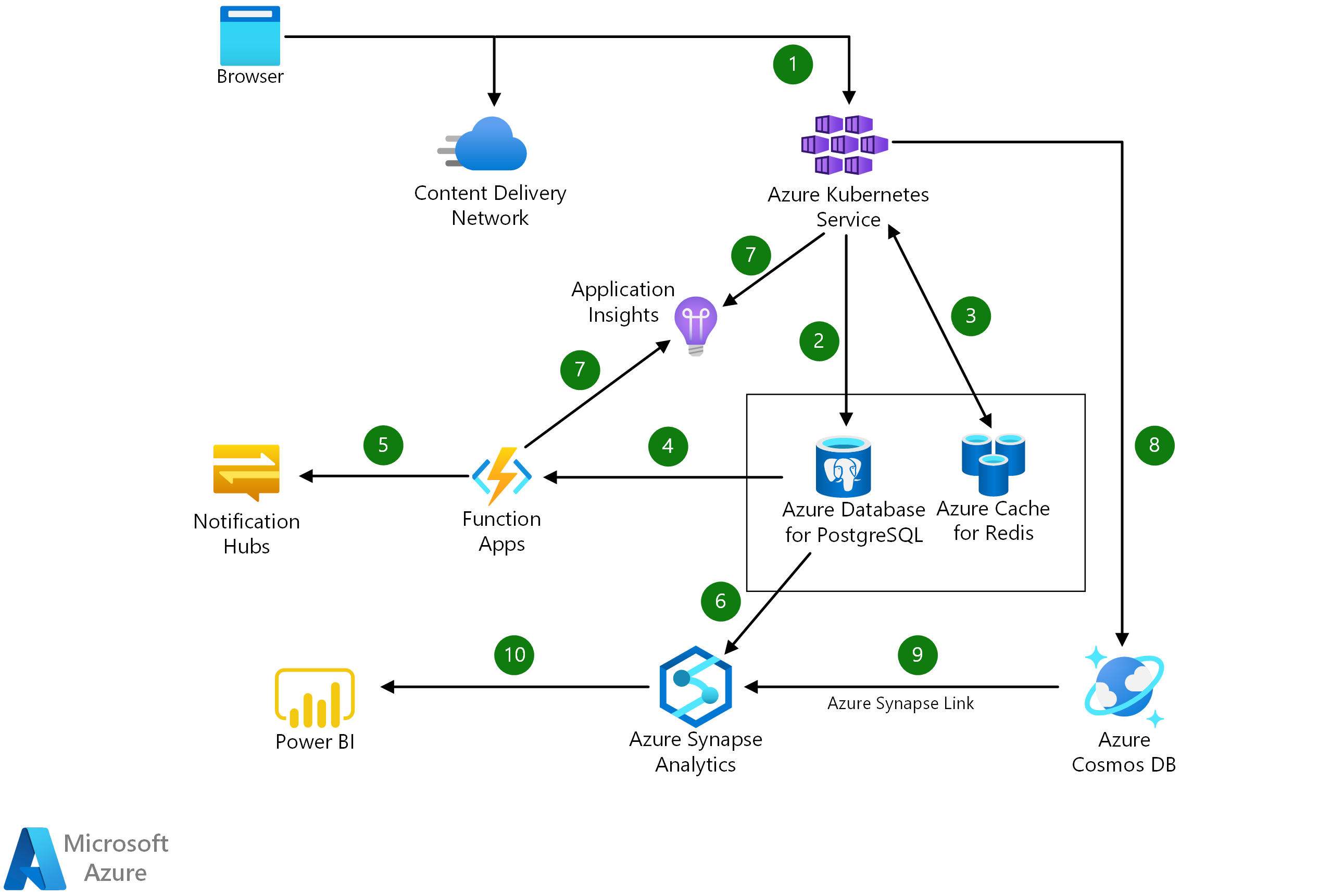 Thumbnail of Build cloud native applications Architectural Diagram.