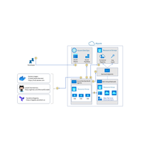 Thumbnail of Use Cobalt to create an extensible cloud framework Architectural Diagram.