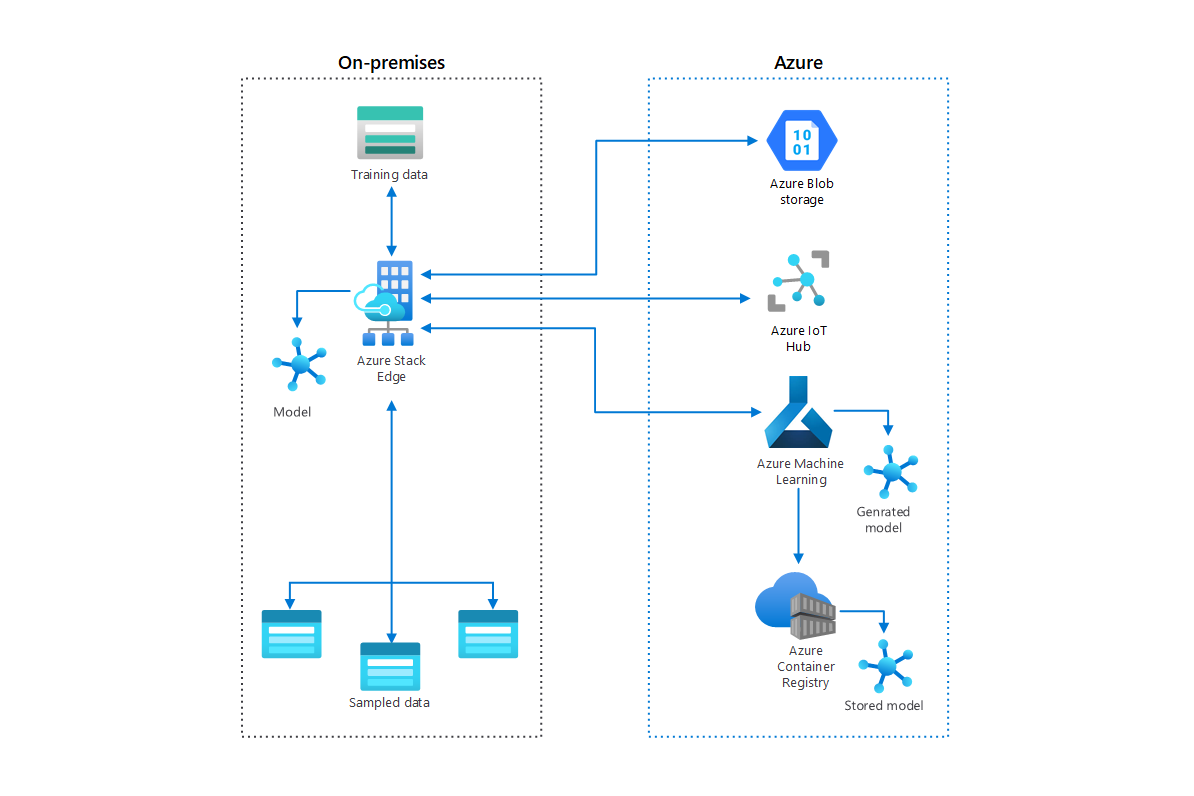 Thumbnail of Deploy AI and machine learning at the edge by using Azure Stack Edge Architectural Diagram.