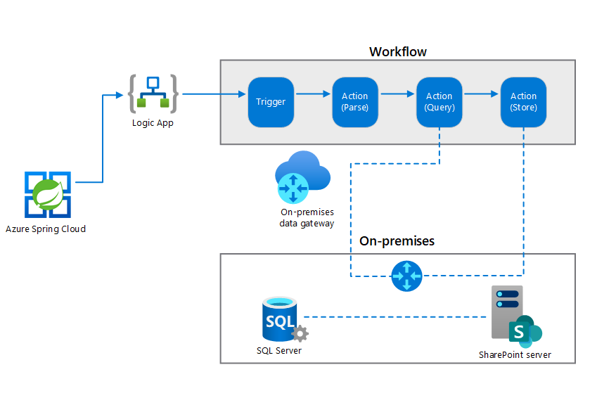 Thumbnail of On-premises data gateway for Azure Logic Apps Architectural Diagram.