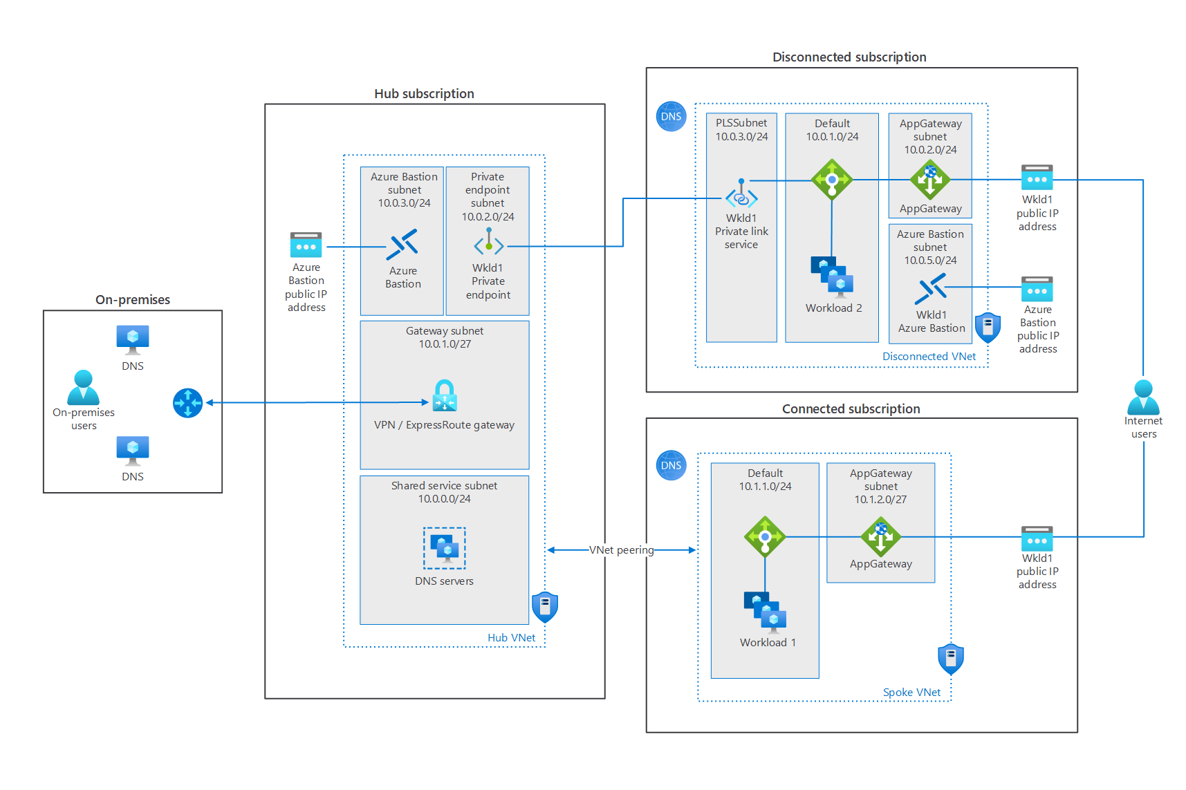 Thumbnail of Design a hybrid Domain Name System solution with Azure Architectural Diagram.