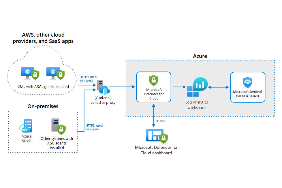 Thumbnail of Hybrid Security Monitoring using Azure Security Center and Azure Sentinel Architectural Diagram.