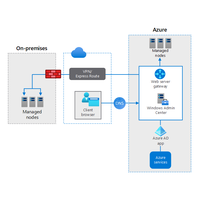 Thumbnail of Manage hybrid Azure workloads using Windows Admin Center Architectural Diagram.