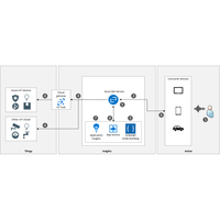 Thumbnail of Controlling IoT devices using a Voice Assistant Architectural Diagram.