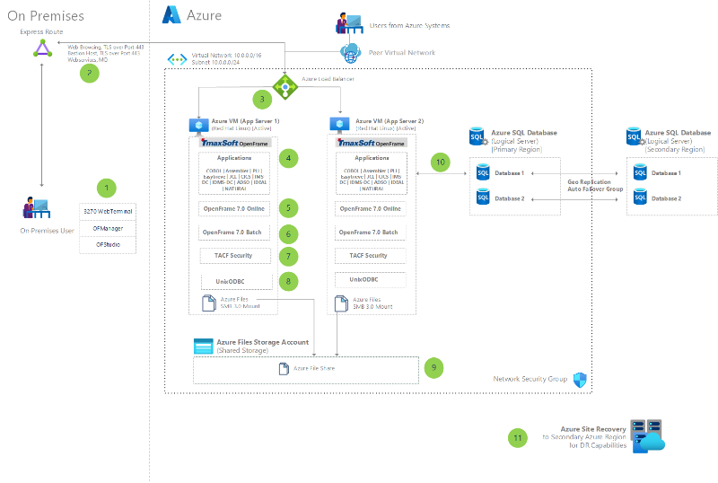 Thumbnail of Migrate IBM mainframe applications to Azure with TmaxSoft OpenFrame Architectural Diagram.