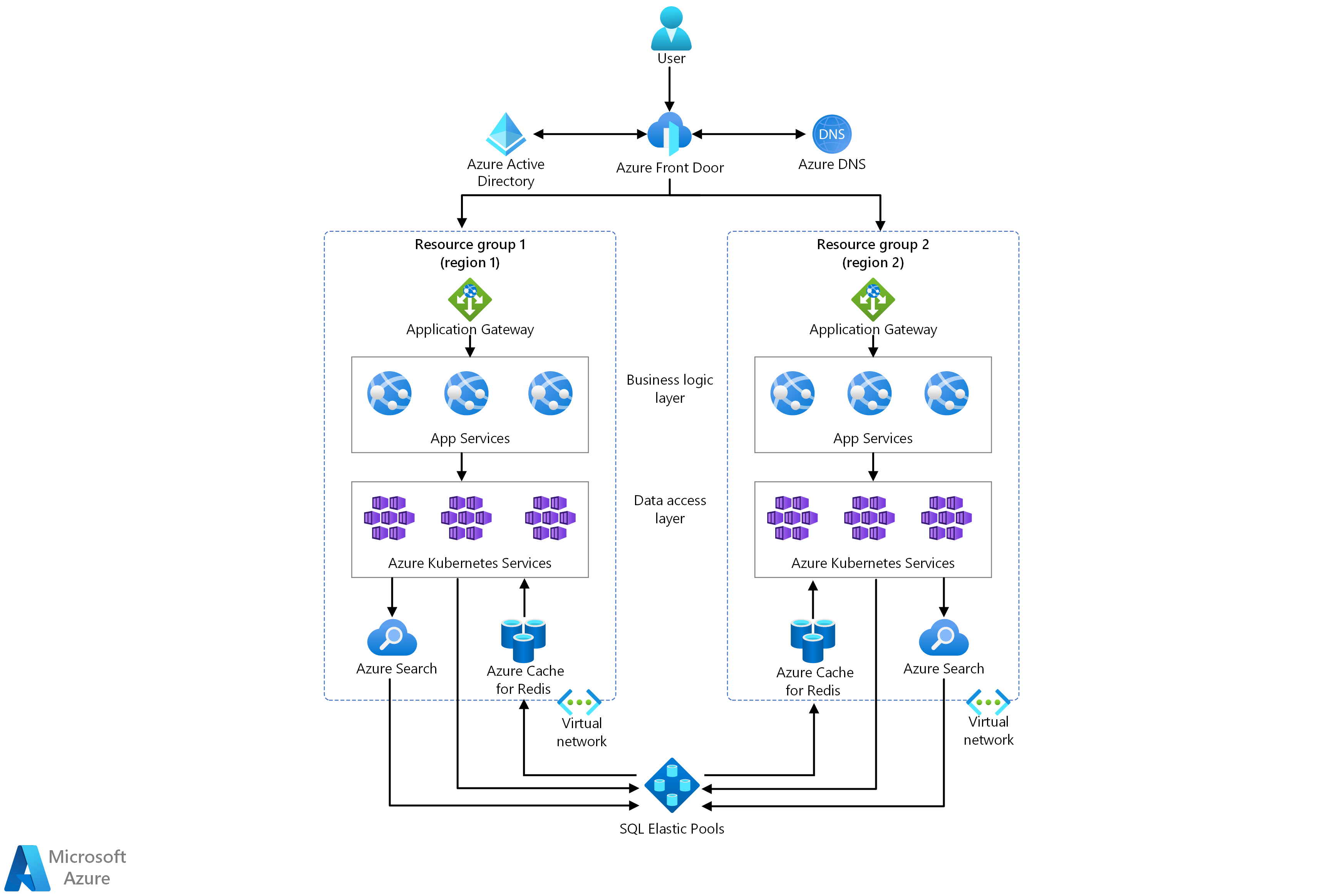 Thumbnail of Multitenant SaaS on Azure Architectural Diagram.