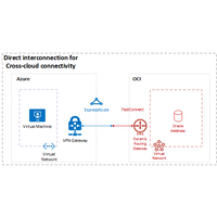 Thumbnail of Oracle database migration: Cross-cloud connectivity Architectural Diagram.