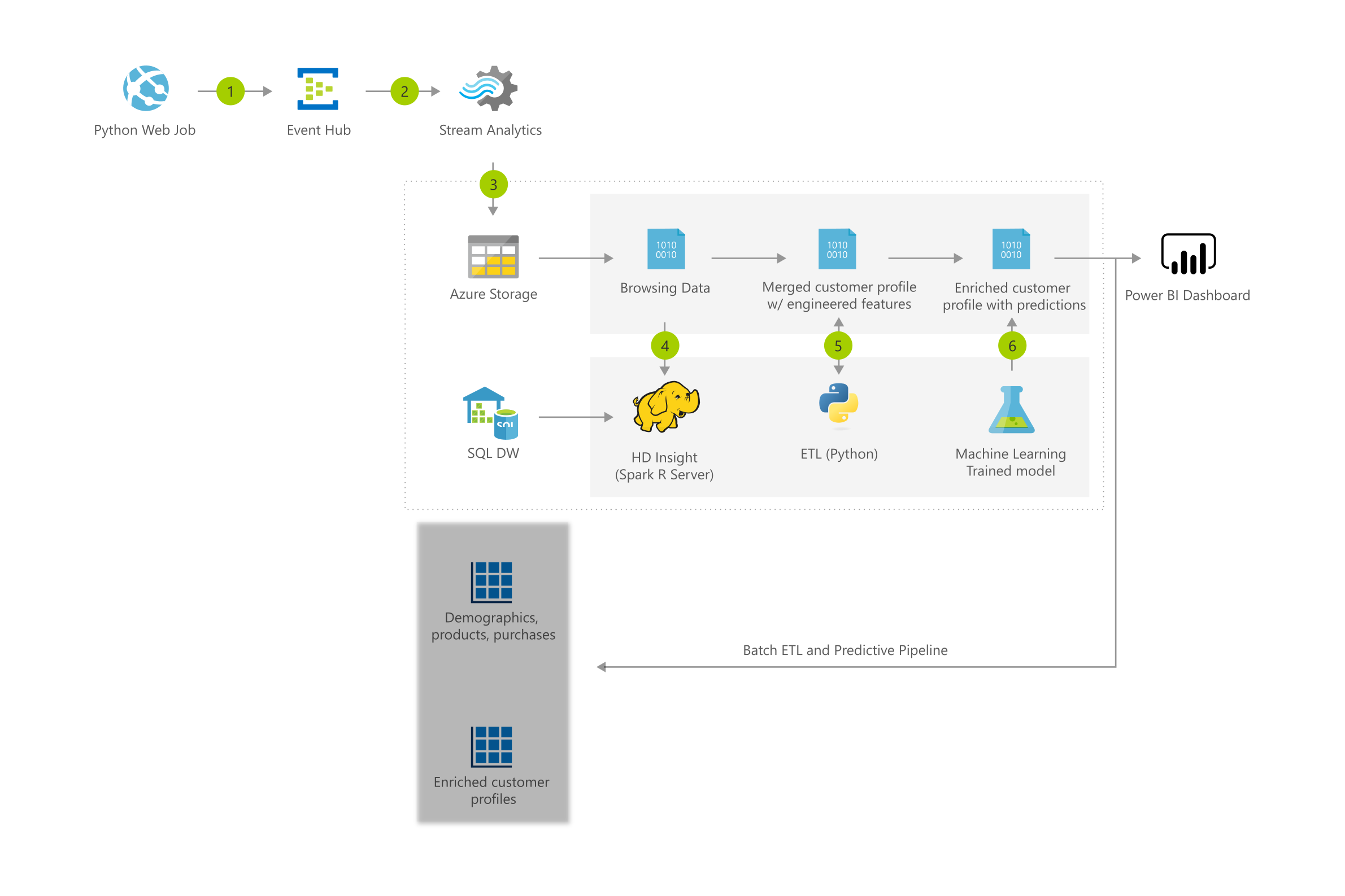 Thumbnail of Product recommendations for retail using Azure Architectural Diagram.