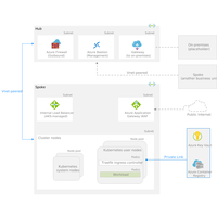 Thumbnail of Baseline architecture for an Azure Kubernetes Service (AKS) cluster Architectural Diagram.