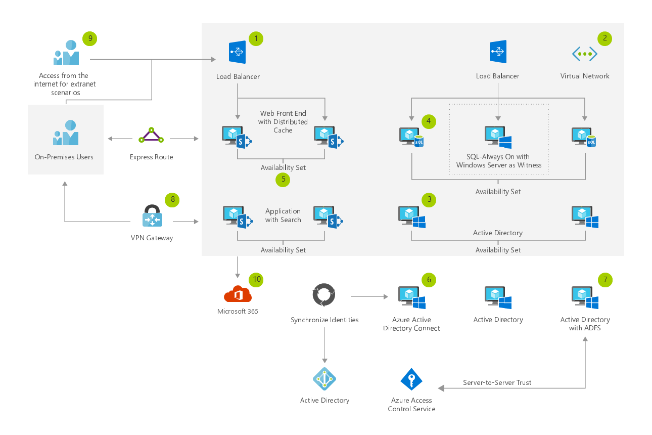 Thumbnail of Hybrid SharePoint Farm with Microsoft 365 Architectural Diagram.