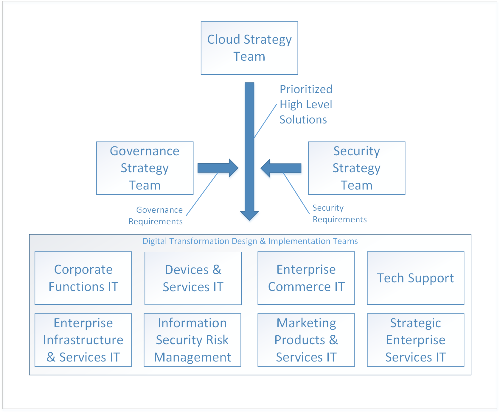 Enterprise Cloud Adoption Getting Started Microsoft Docs Circuit Board Design Guidelines Internet With Thousands Of Free Online Strategy Team Hands Off High Level Solutions To And Implementation Teams