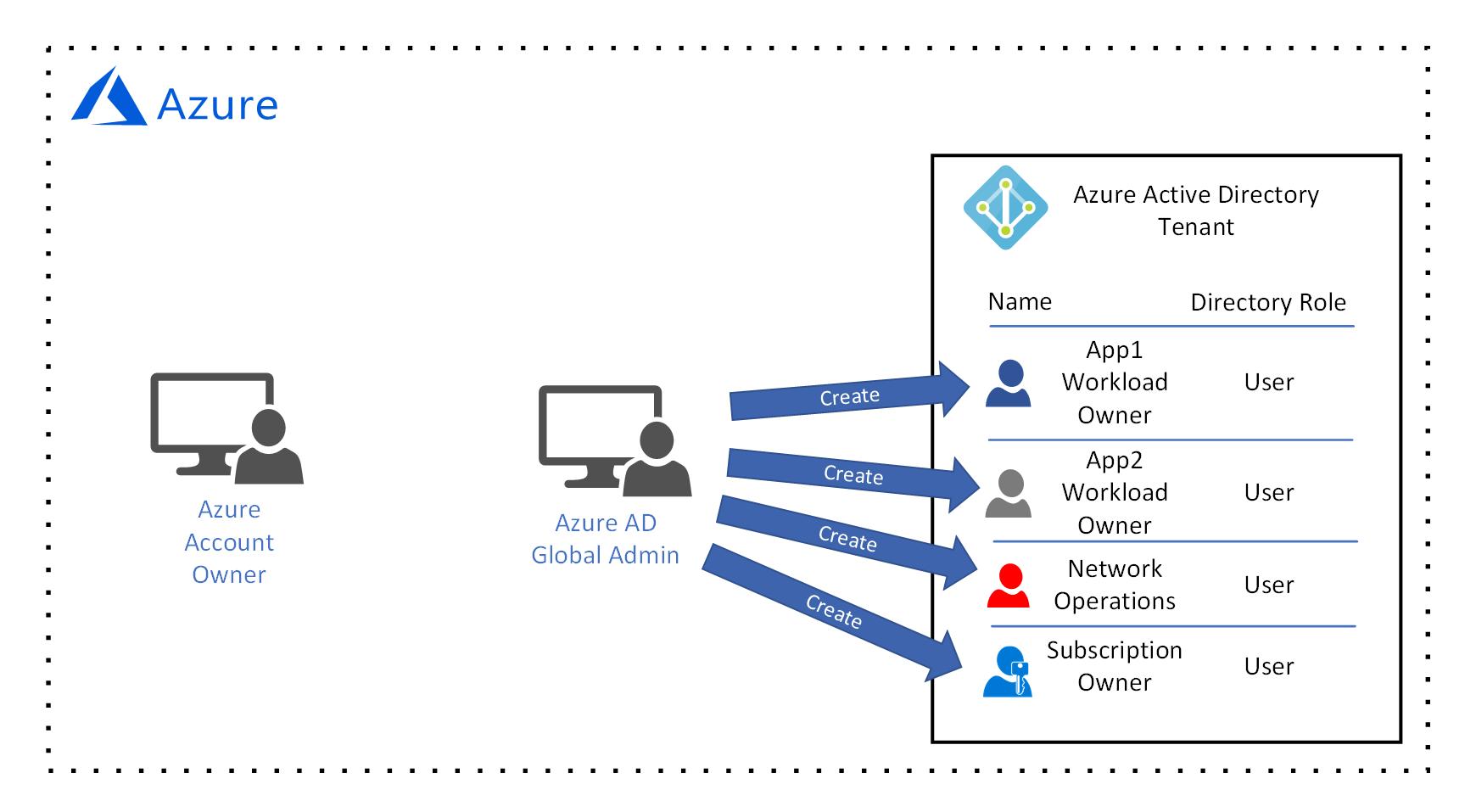 enterprise cloud adoption governance design in azure for multiple rh docs microsoft com