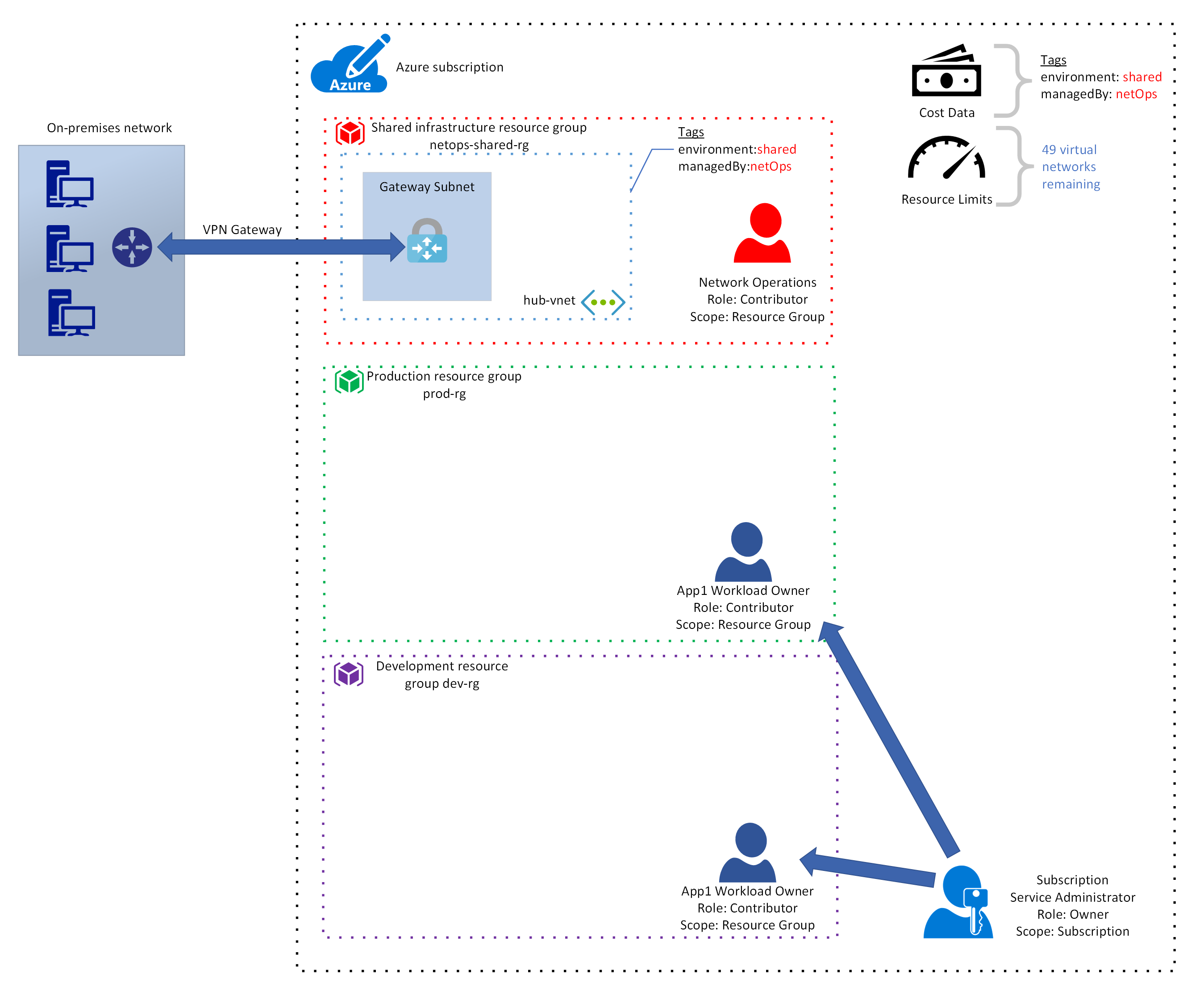 Enterprise Cloud Adoption Governance Design In Azure For Multiple Electric Circuit Group Picture Image By Tag As You Learned Earlier The Contributor Role Allows User To Perform Any Operation Other Than Assigning A Another First Workload Owner