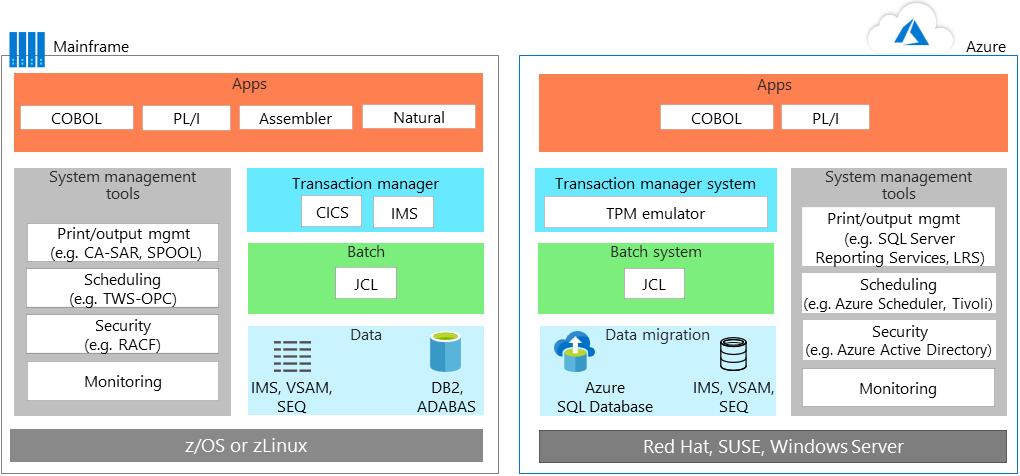 Mainframe migration: Mainframe application migration - Microsoft