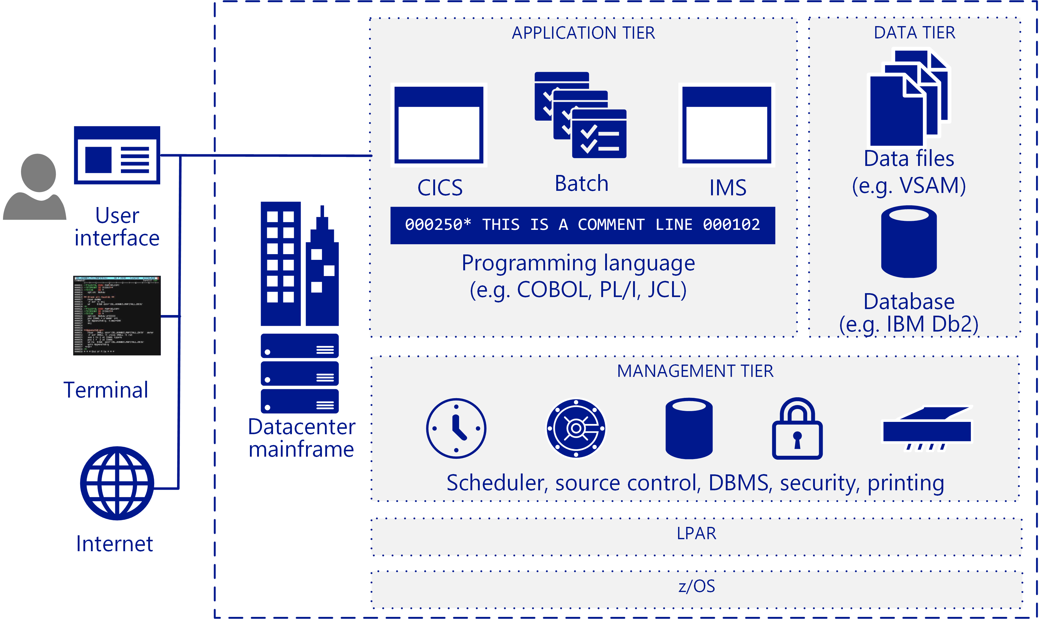 Mainframe migration overview - Microsoft Cloud Adoption Framework
