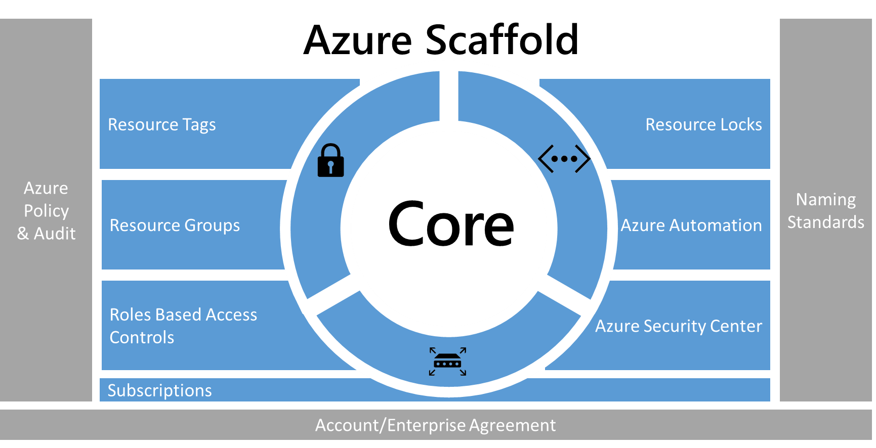 Best practices for enterprises moving to Azure | Microsoft Docs