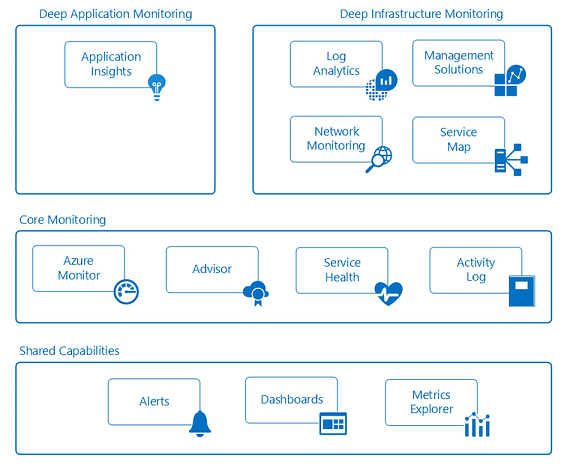 Best practices for enterprises moving to Azure - Microsoft Cloud
