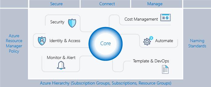 Best Practices For Enterprises Moving To Azure Microsoft Docs