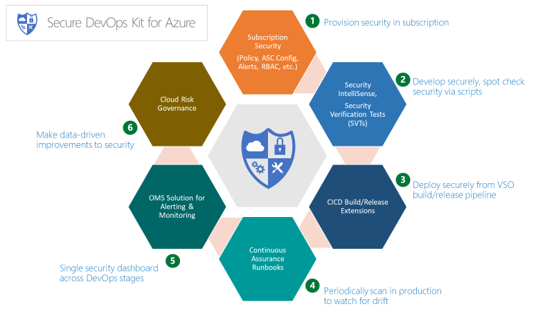 Best practices for enterprises moving to Azure - Microsoft