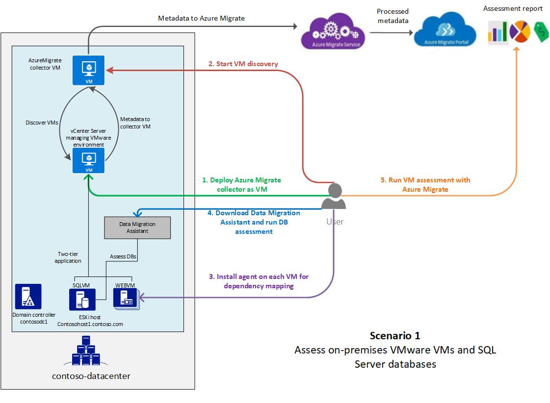Assess on-premises workloads for migration to Azure