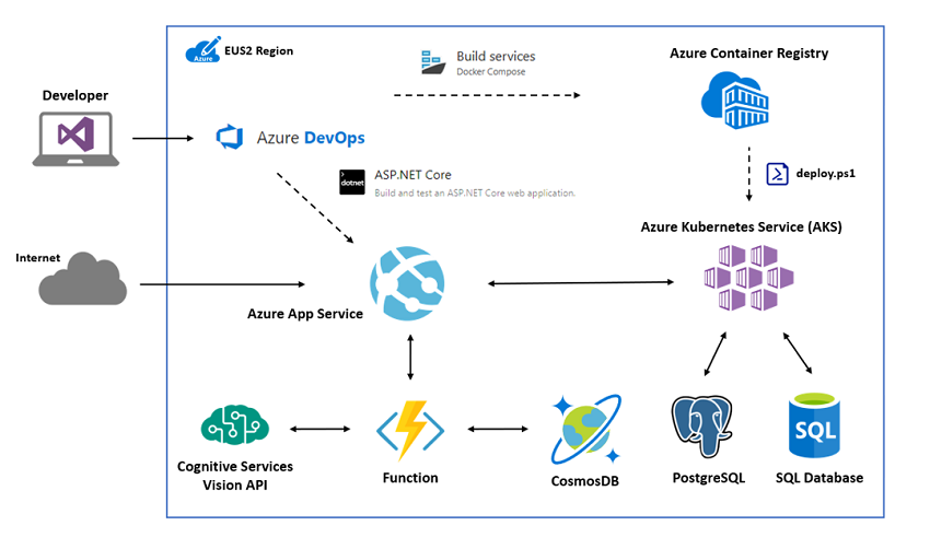 Rebuild an on-premises app to Azure - Microsoft Cloud