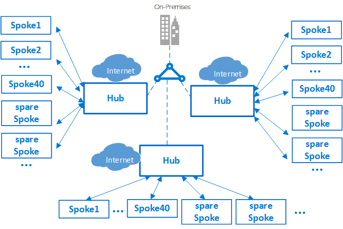 Hub and spoke network topology - Microsoft Cloud Adoption Framework Network Hub Diagram on gondola diagram, as is to be diagram, hub network computer, router switch diagram, mpls cloud diagram, food hub diagram, ethernet hub diagram, networking data flow diagram, wan diagram, skateboard diagram, bass guitar diagram, visio cloud diagram, wireless router diagram, hub network map, home wi-fi setup diagram, construction critical path diagram, hub block diagram, router connection diagram, quality control diagram,