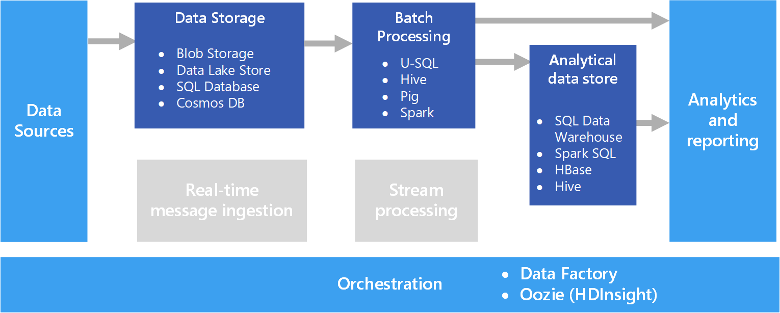 Batch processing microsoft docs for Architecture big data