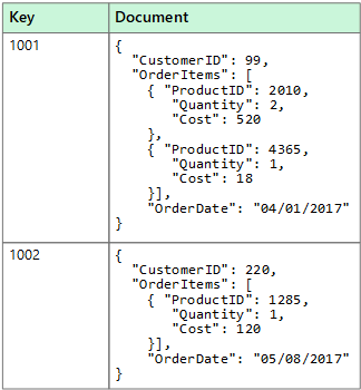 Nonrelational Data And NoSQL Microsoft Docs - Database requirements document example