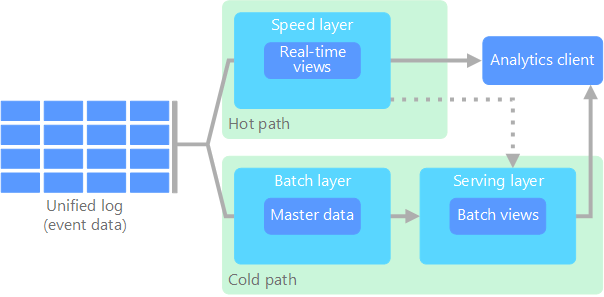 Big data architectures | Microsoft Docs