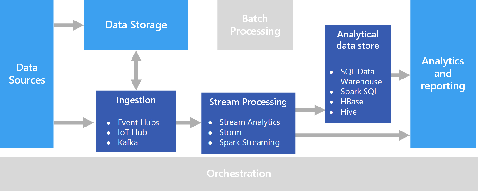 Real time processing | Microsoft Docs
