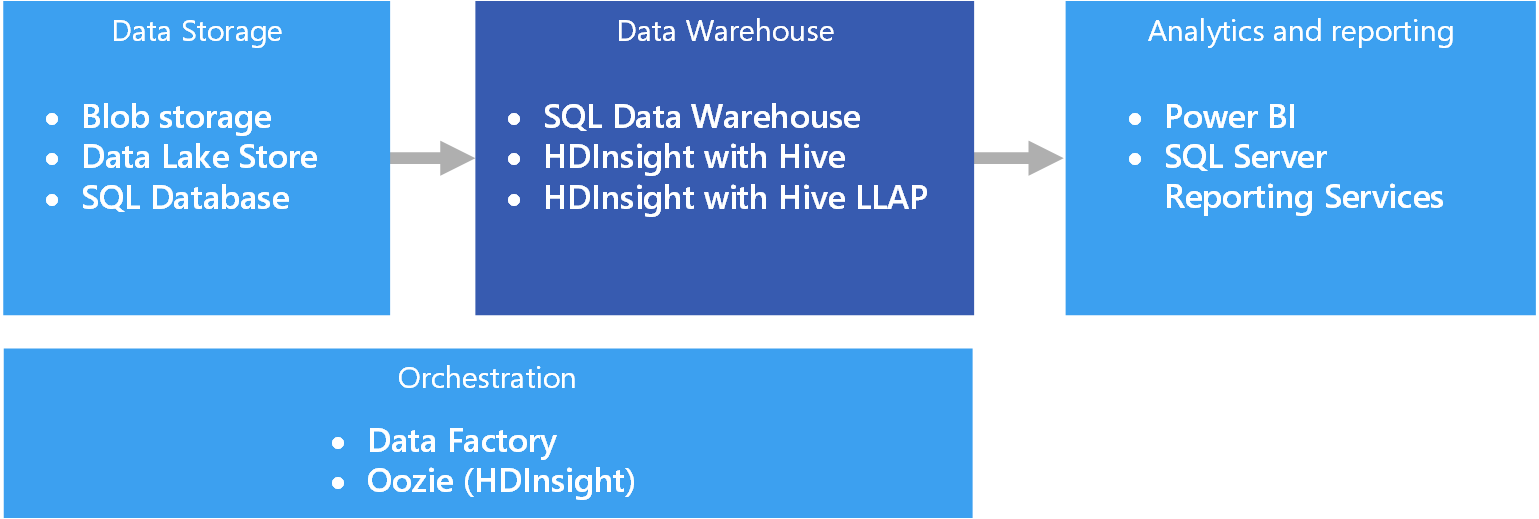 Data Warehousing And Marts Microsoft Docs Source We Can Implement This Circuit In Numerous Real Life Locations Operational Stores