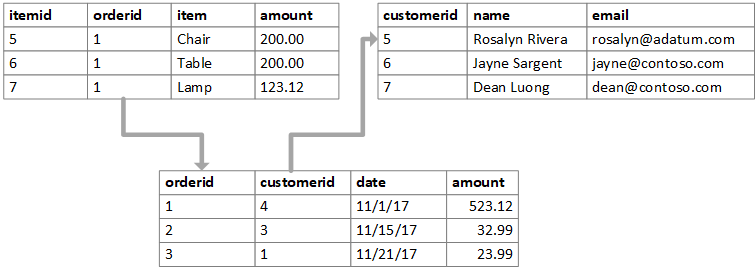 Example showing data using a relational database